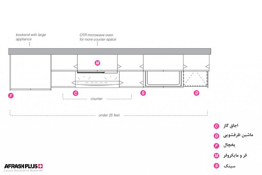 پلان آشپزخانه خطی یا تک دیوار