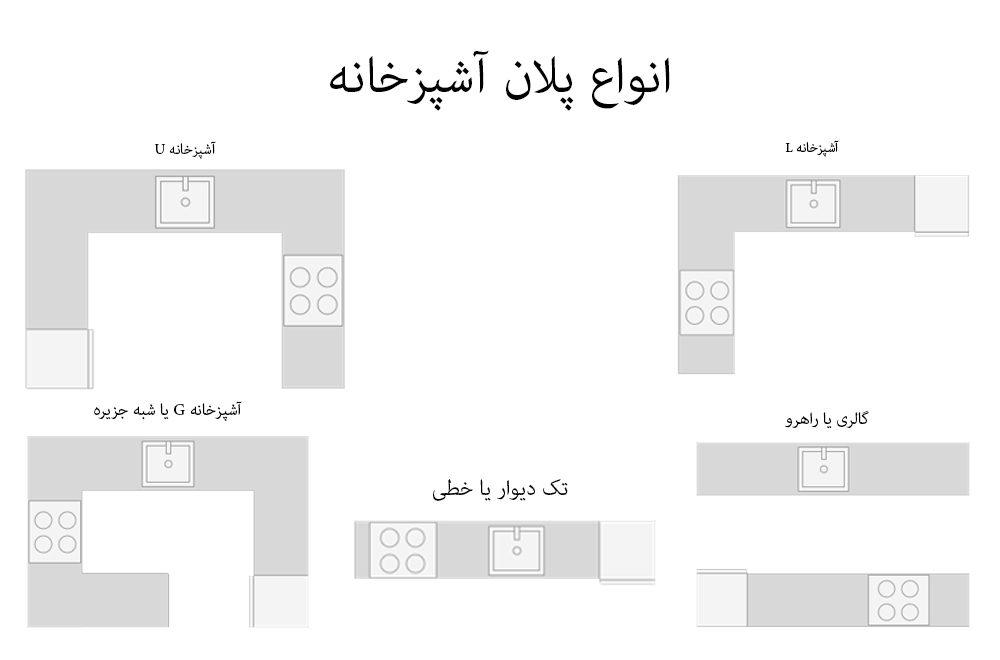 انواع پلان و نقشه آشپزخانه امروزی