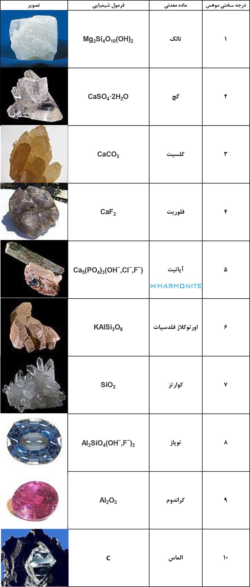 جدول درجه سختی موهس و میزان خش پذیری مارمونایت
