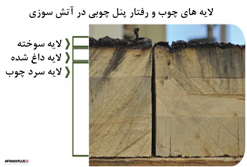 میزان و روند سوختن پنل چوبی