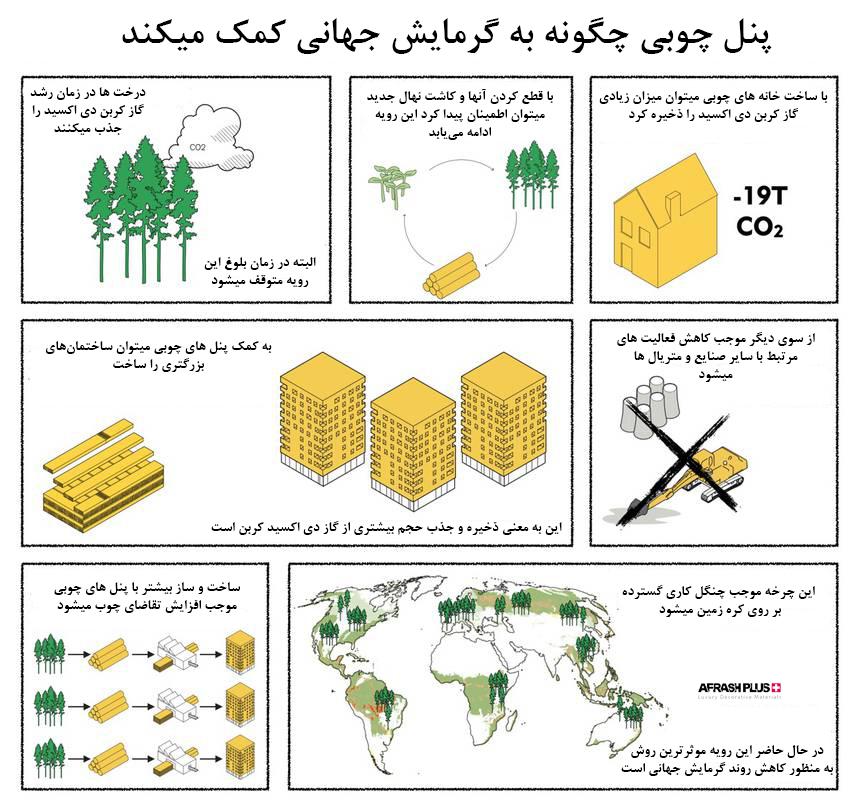 چرخه کمک پنل چوبی در مبارزه با گرمایش جهانی